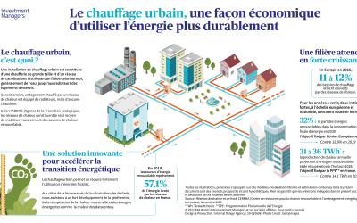 L'utilisation du chauffage urbain, un moyen durable de consommer de l'énergie
