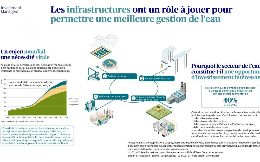 Comment un placement dans les infrastructures améliore la gestion de l'eau ?