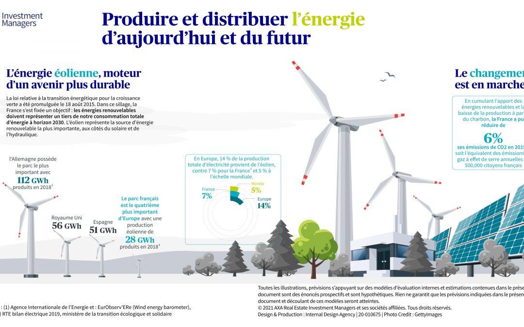 Le développement de l'énergie éolienne pour un avenir durable